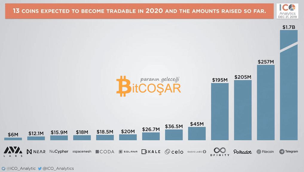 2020 Yılında Yeni Çıkacak Kripto Paralar 1 - Adsız