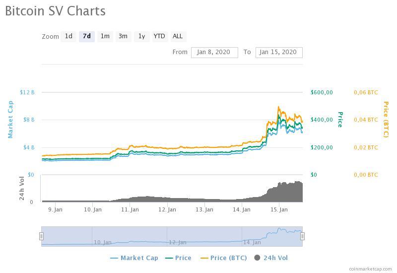 10 Milyon Dolarlık Bitcoin İşlemi Yapıldı! 1 - bitcoin sv charts
