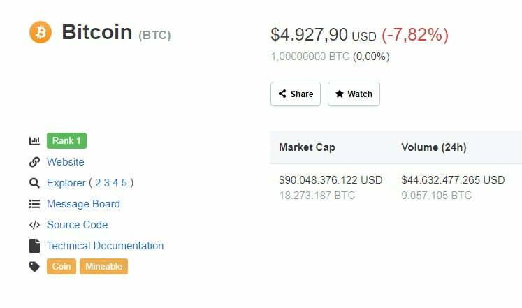 bitcoin 5 bin dolar