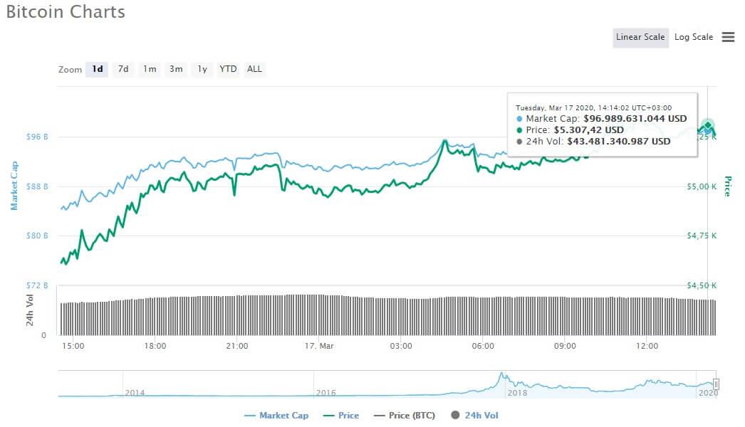 Bitcoin 24 Saatte Yüzde 15 Kazandırdı! 1 - yufyı 1