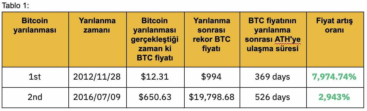 Bitcoin Yarılanması (Halving) İçin Son Günler! 2 - 123456