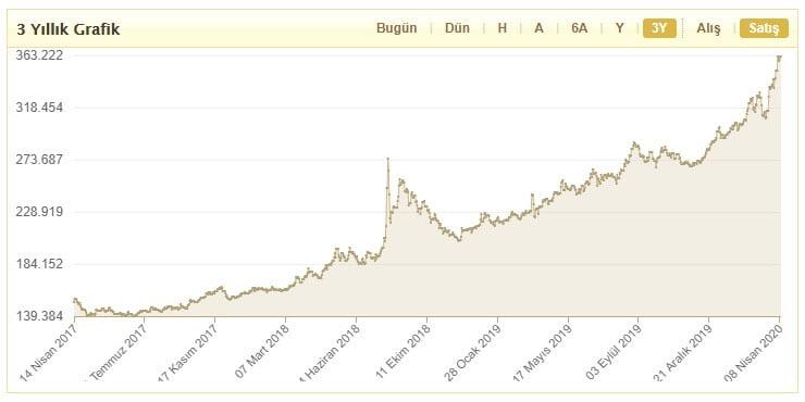 Bitcoin Dibe Çakılacak, Altın Zirveye Çıkacak! 2 - Screenshot 1