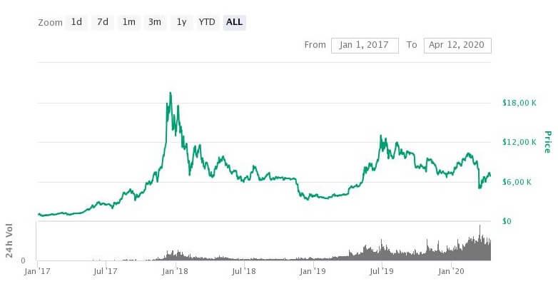 Bitcoin Dibe Çakılacak, Altın Zirveye Çıkacak! 1 - bitcoin charts 1