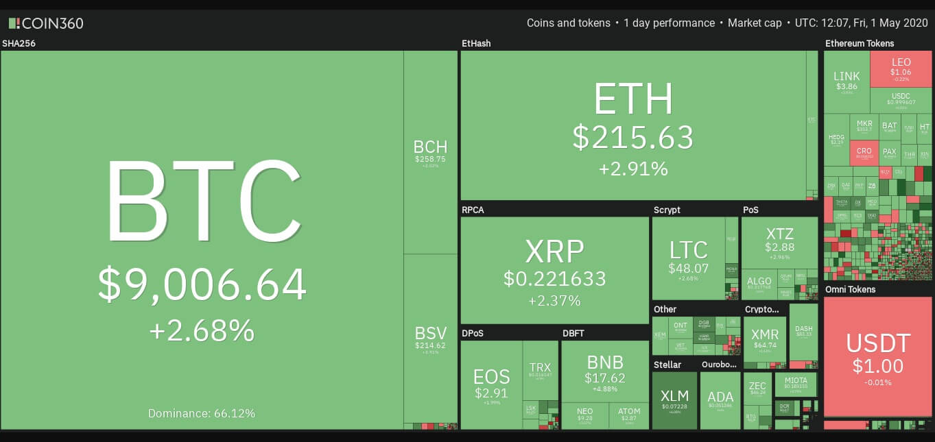 Bitcoin Fiyatı Tekrar Yükselişe Geçti! 1 - 12345