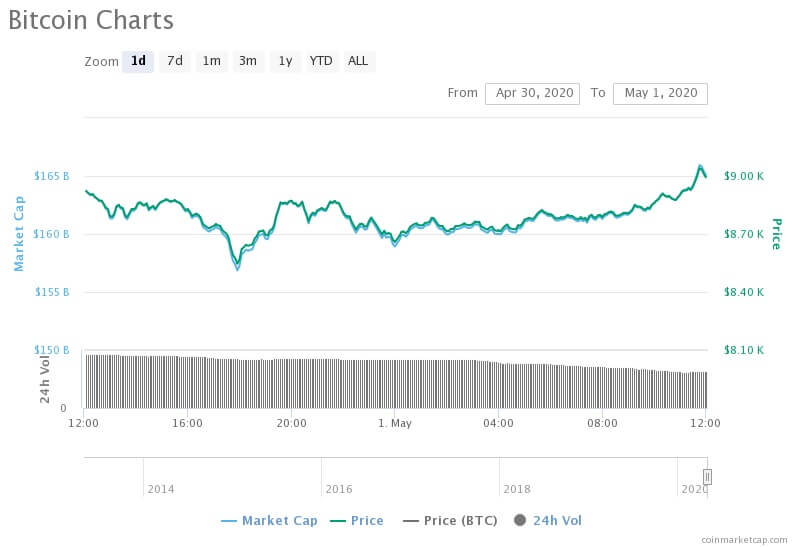 Bitcoin Fiyatı Tekrar Yükselişe Geçti! 2 - cdfd