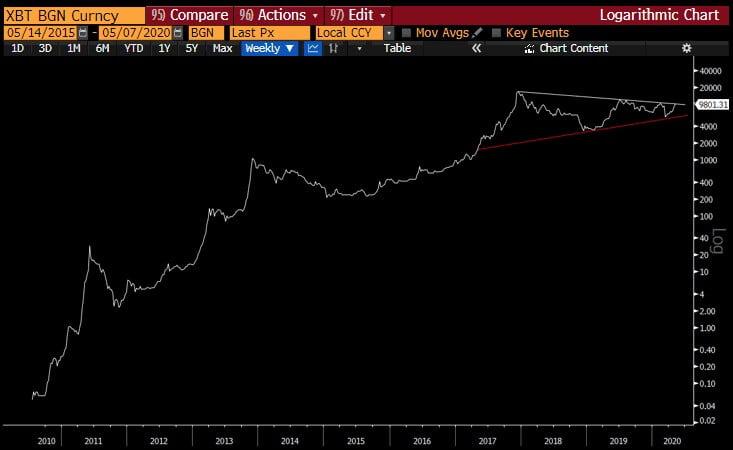 Ünlü CEO'dan Açıklama: Bitcoin 1 Milyon Dolar Olacak! 1 - foto