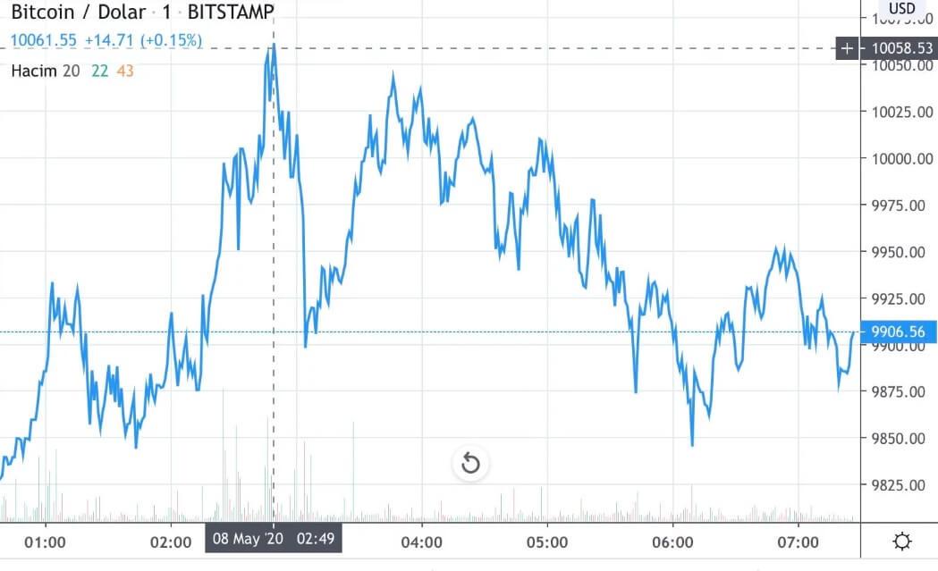 Bitcoin'i Durduramıyorlar 10.000 Doları Geçti! 2 - rtrt