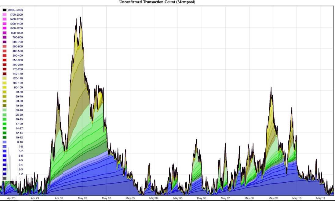 Bekleyen Bitcoin İşlem Sayısında Azalma, Fırtına Öncesi Sessizlik Mi? 1 - sgsrgs 1