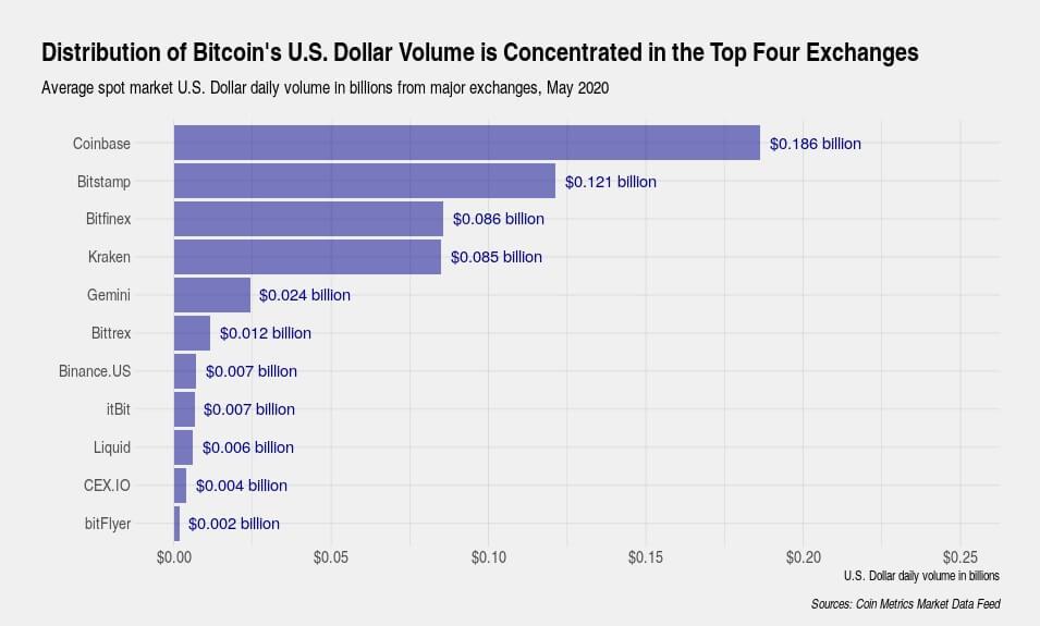 Bitcoin İşlem Hacmi 1 Trilyon Doları Aşabilir! 3 - dgtdh