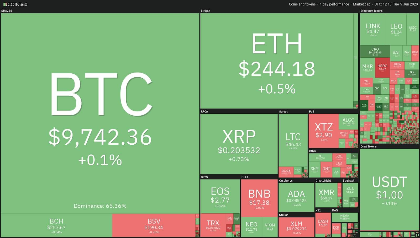 Zilliqa (ZIL) Yüzde 950 Artarak Bitcoin'i Geçti! 1 -