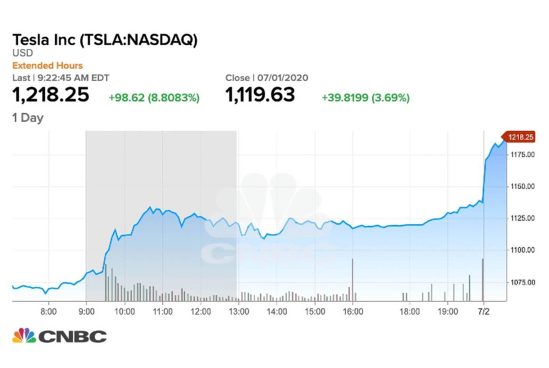 Tesla'nın Değeri Bitcoin'i Yüzde 30 Geçti! 1 - 0e16157386cfcfcfdd0402a0f1d70024