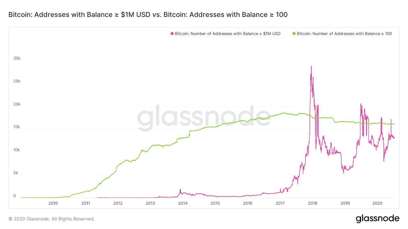 En Az 1 Milyon Dolar Değerinde 13.000'den Fazla Bitcoin Adresi Var! 1 - 4c5ba1278f2431e10cac921ca749d5c8