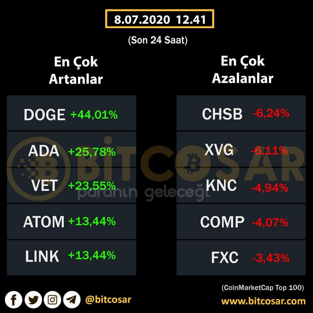 TikTok Fenomeni Dogecoin Fiyatını Uçurdu! 1 - WhatsApp Image 2020 07 08 at 12.45.14 1