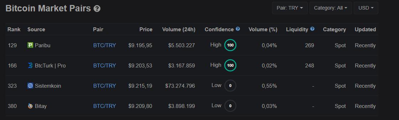 BTC Fiyatları