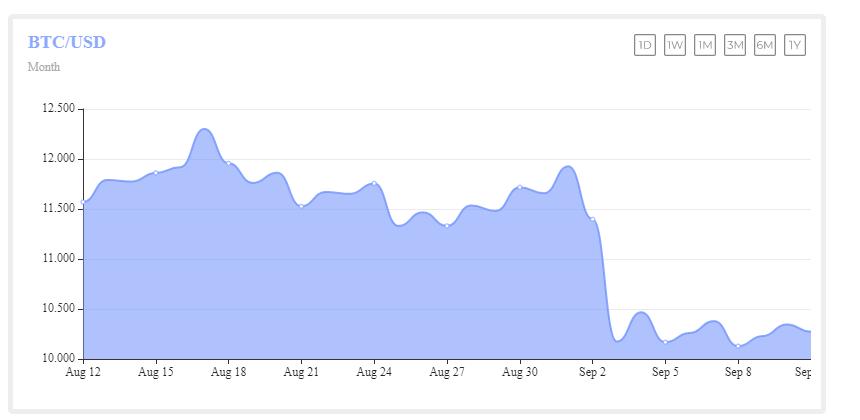 Bitcoin Fiyat Analizi: 10.500 Dolarda Tekrar Başarısız Olan BTC İçin Büyük Bir Geri Çekilme mi Geliyor? 1 - 11.09
