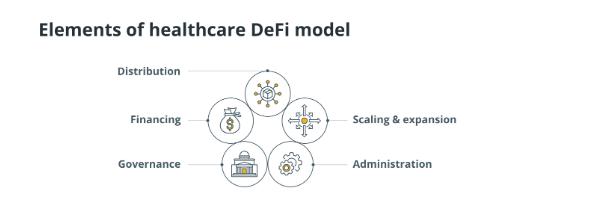 DeFi ve Sağlık Hizmetleri: Trilyon Dolarlık Fırsatlar 1 - defi
