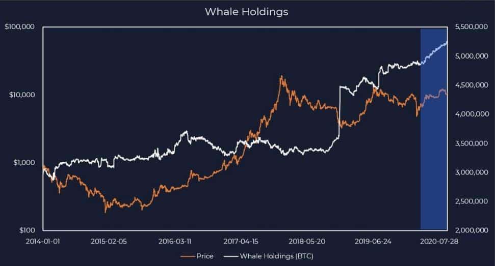 Boğa Sezonu mu Başlıyor? Bitcoin Balinaları Birikime Devam Ediyor 1 - fdfd