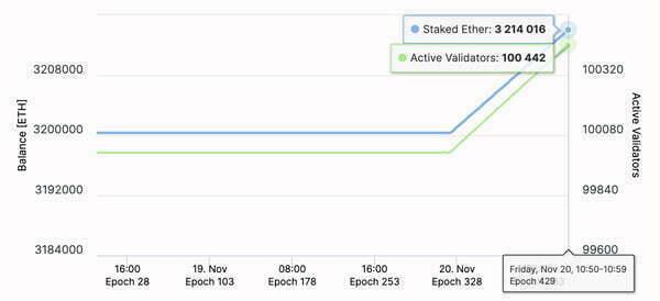 Yeni Ethereum 2.0 Testnet