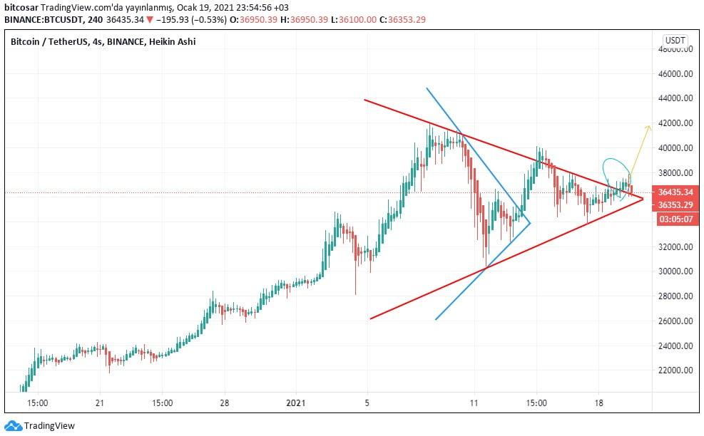 bitcoin analizi