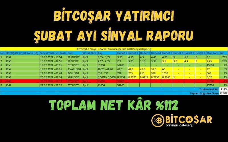 bitcoşar yatırımcı