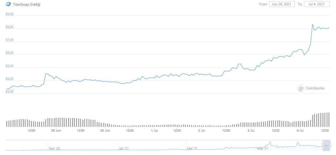 Bu Kripto Para Birimi 24 Saatte %39 Oranında Arttı! 1 - Screenshot 1 1