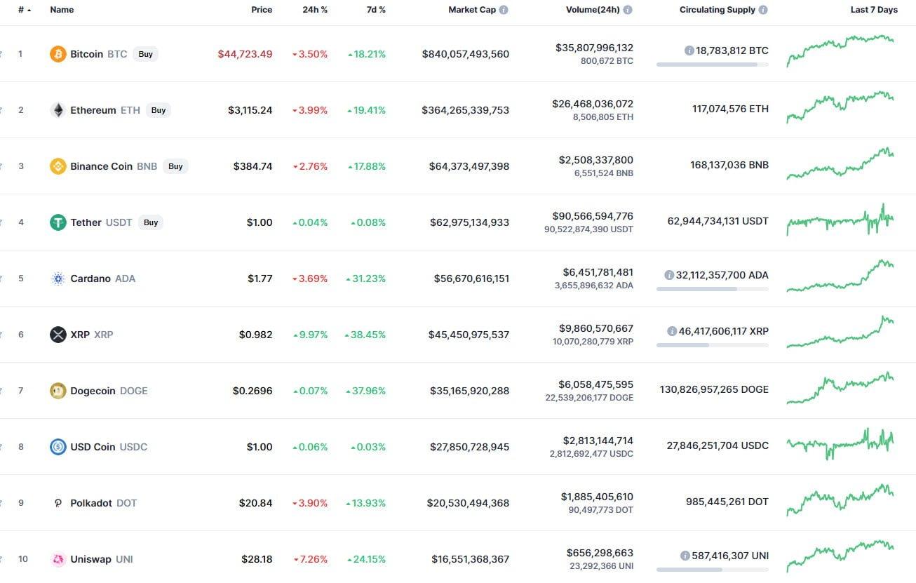 12 Ağustos Cardano (ADA) Fiyat Analizi 1 - 11 agustos bitcoin btc fiyat analizi 1