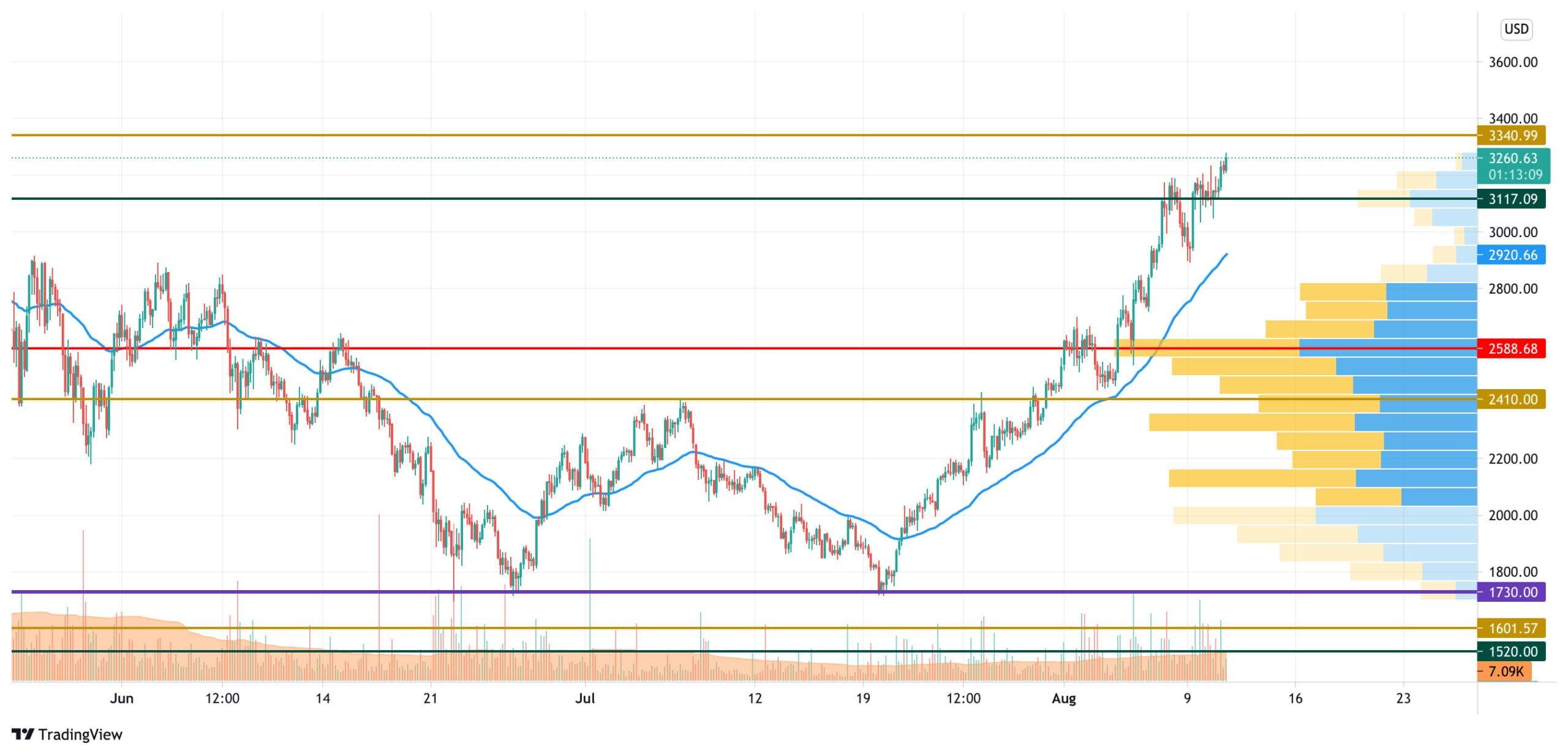 11 Ağustos Kripto Para Fiyat Analizi: BTC, ETH ve XRP 3 - 11 agustos kripto para fiyat analizi btc eth ve xrp 3 scaled