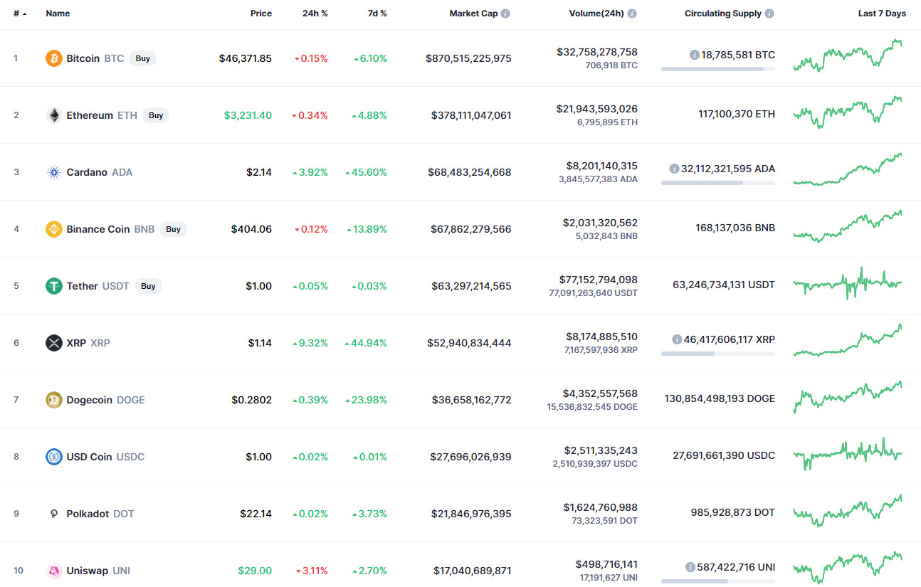 14 Ağustos Bitcoin (BTC) Fiyat Analizi: BTC 50.000 Dolara Ulaşabilir mi? 1 - 14 agustos bitcoin btc fiyat analizi 1