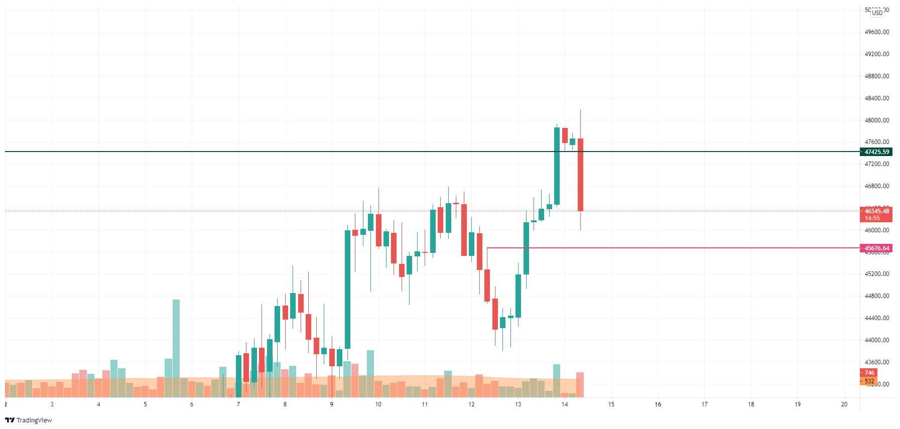 14 Ağustos Bitcoin (BTC) Fiyat Analizi: BTC 50.000 Dolara Ulaşabilir mi? 3 - 14 agustos bitcoin btc fiyat analizi 3