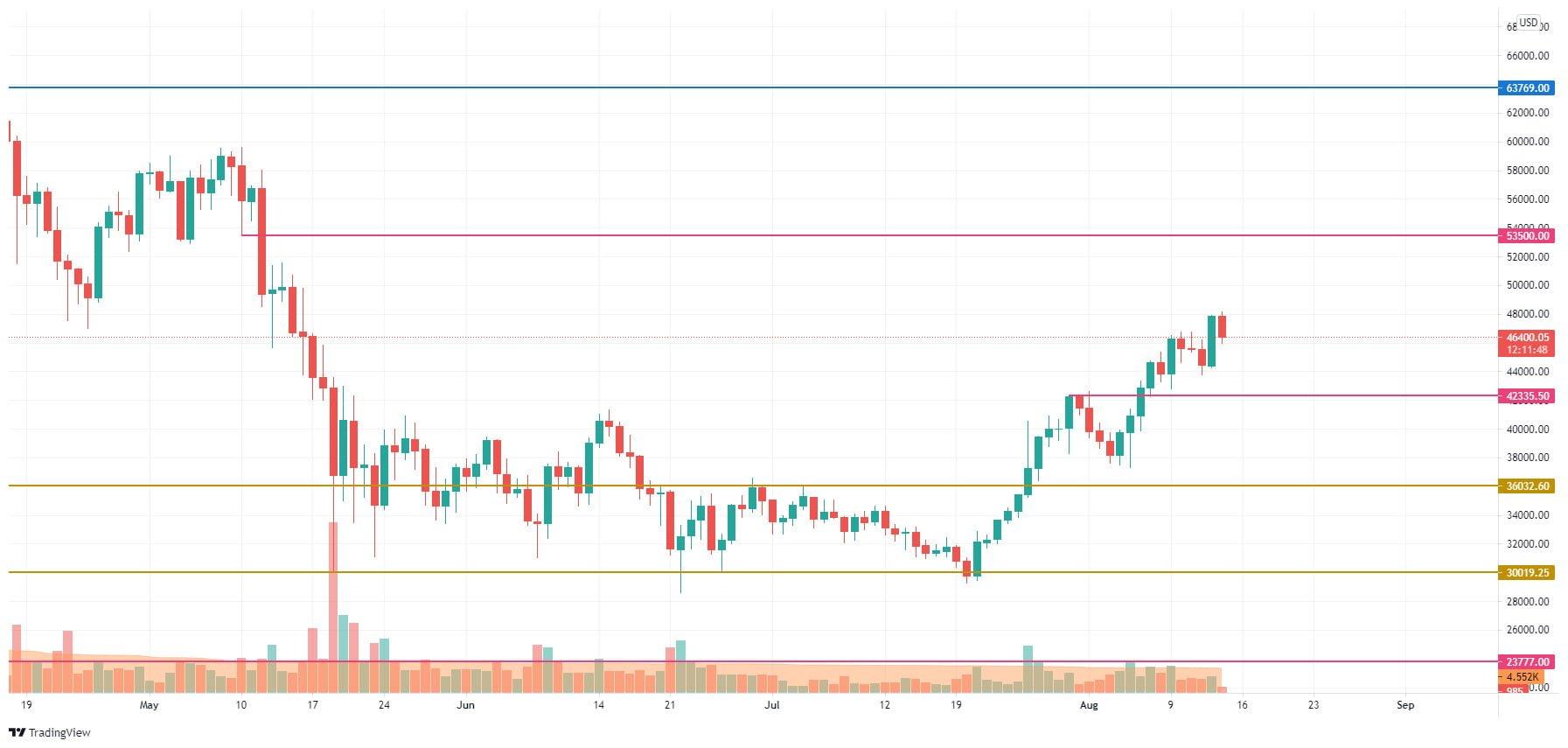 14 Ağustos Bitcoin (BTC) Fiyat Analizi: BTC 50.000 Dolara Ulaşabilir mi? 4 - 14 agustos bitcoin btc fiyat analizi 4
