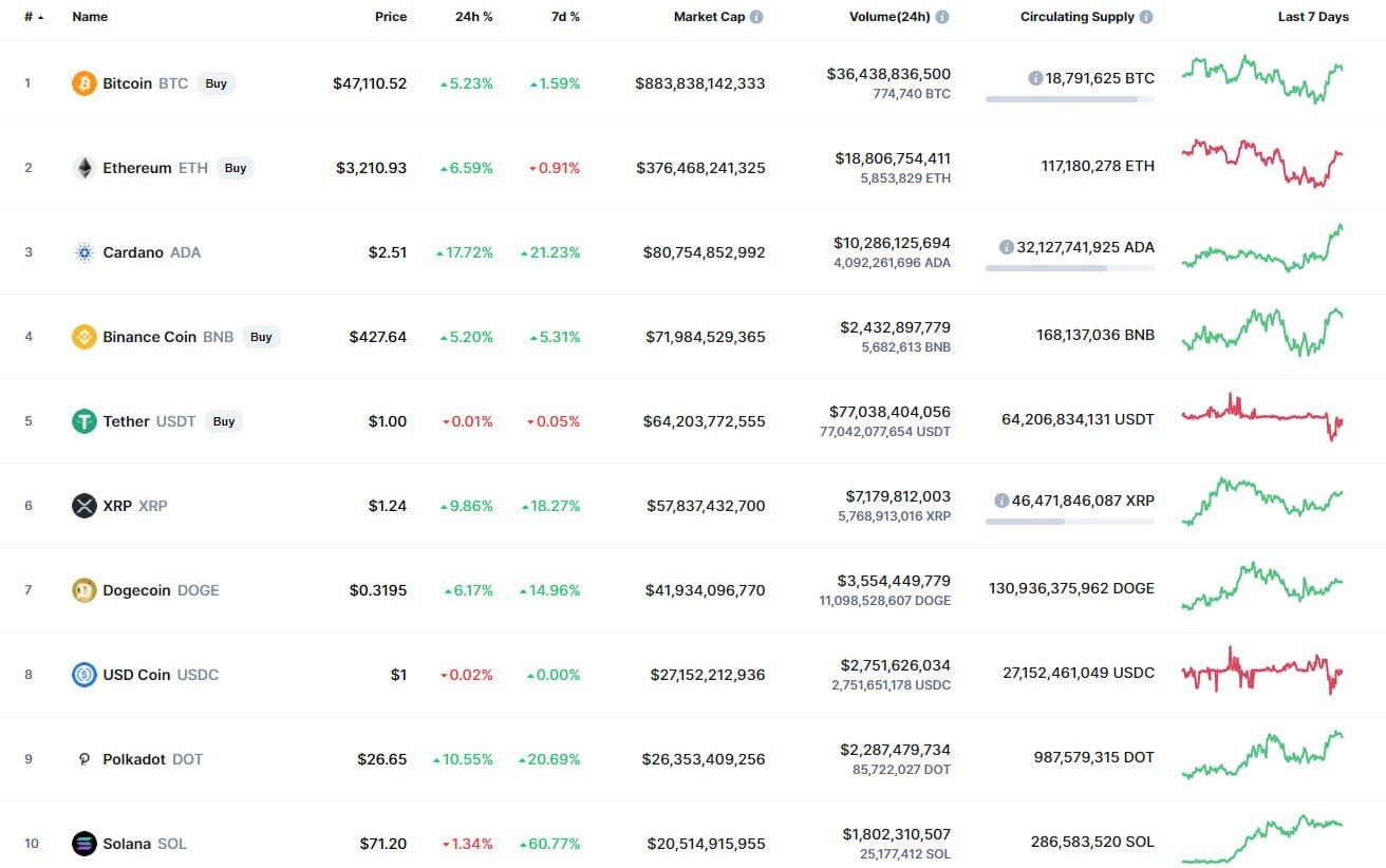 20 Ağustos Kripto Para Fiyat Analizi: BTC, ADA ve BNB 1 - 20 agustos kripto para fiyat analizi btc eth ve xrp 1