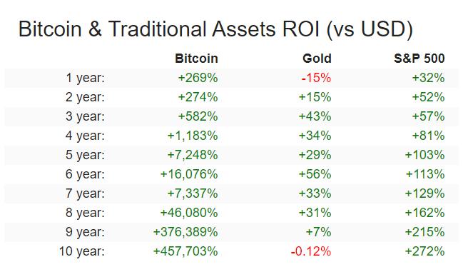 Bitcoin ve Altın: Hangisi Daha Yüksek Kazanç Sağlıyor? 1 - E8UURgIVEAIvFLY e1628514412358