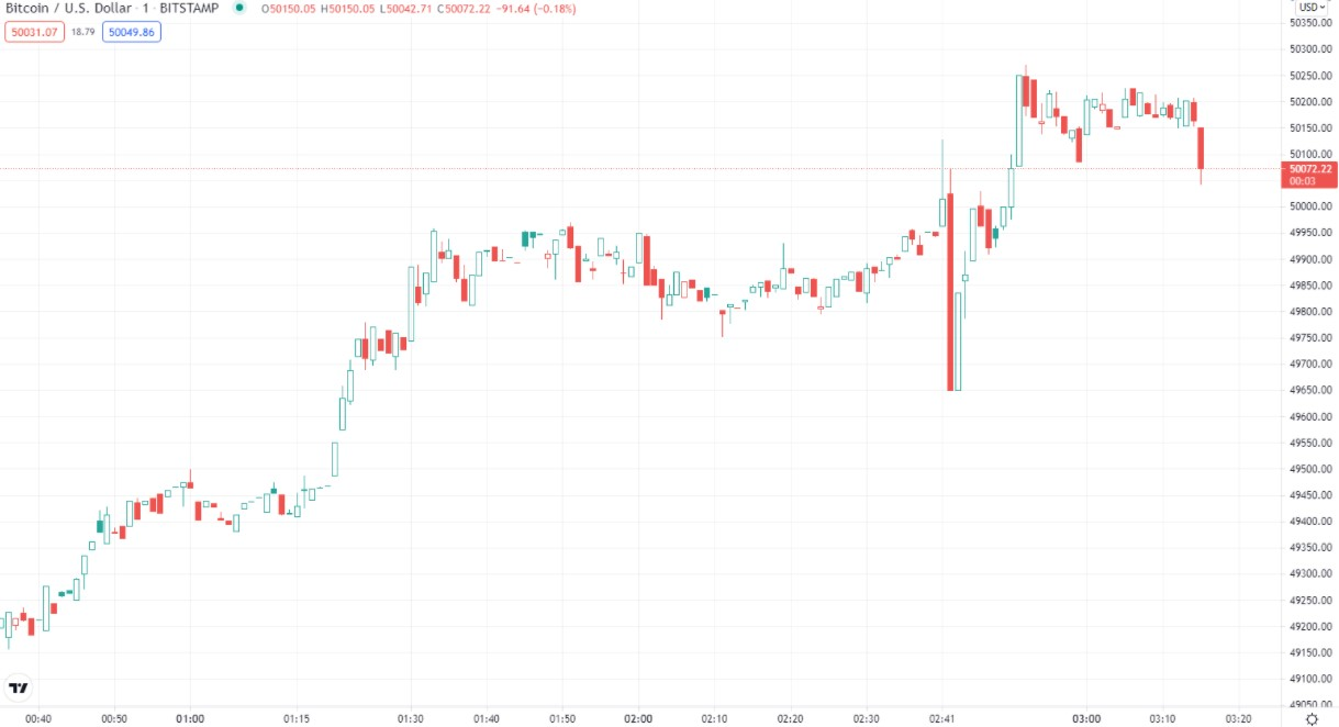Bitcoin 50.000 Doların Üzerine Çıktı! ADA Rekora Koşuyor! 1 - Screenshot 2 4