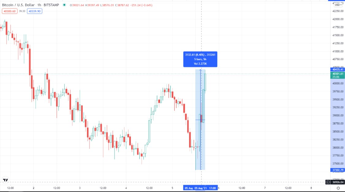 Bitcoin (BTC), Tekrar 40.000 Dolara Yükseldi! 1 - Screenshot 3 1