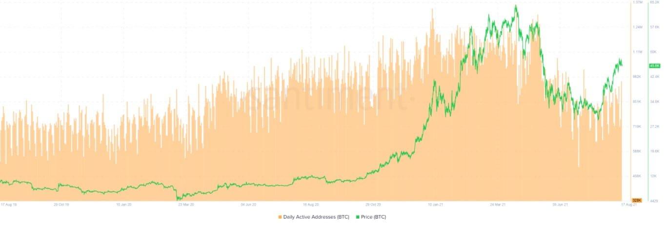 Cüzdan Aktivite Göstergesine Göre Bitcoin Yakında Patlayabilir! 2 - Screenshot 8