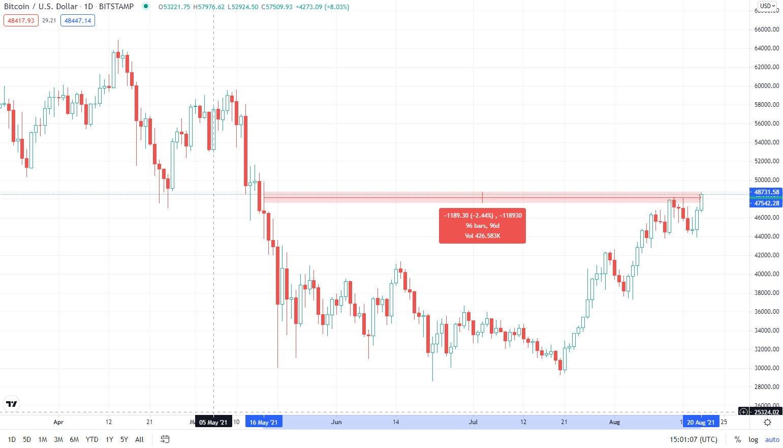 Bitcoin (BTC) Son 3 Ayın En Yüksek Seviyesine Ulaştı! 1 - bitcoin btc 3 ayin en yuksek seviyesine ulasti