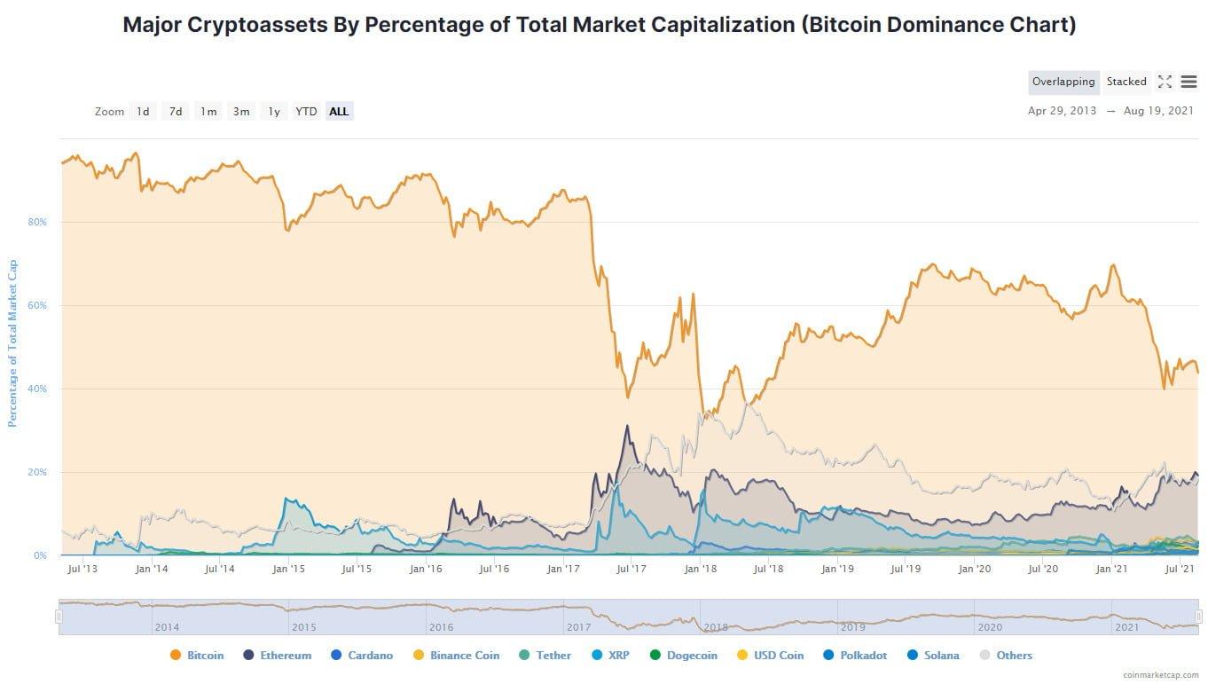 Ethereum Dominansı Yükselirken DeFi Sektöründe Stake Edilmiş Kripto Para Oranı Artıyor! 1 - ethereum dominansi ve defi staking yukseliyor 1