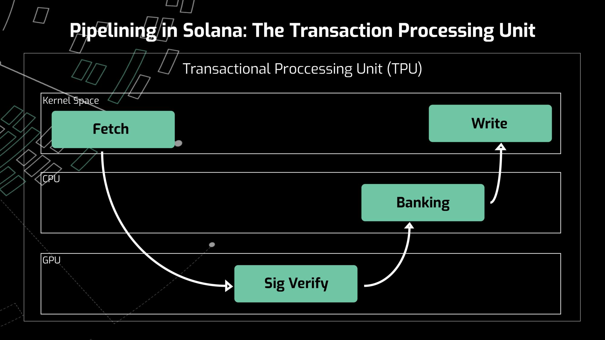 Solana Coin (SOL) Nedir? SOL Nasıl Satın Alınır? 4 - image1