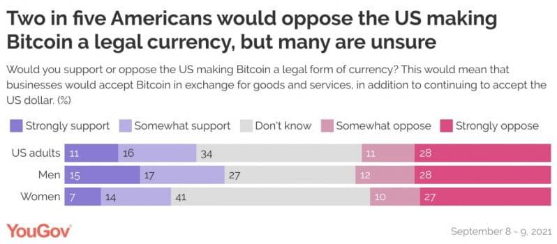 Amerikalı Gençler, Bitcoin'in Resmi Para Birimi Olmasını İstiyor! 1 - Screenshot 2 3