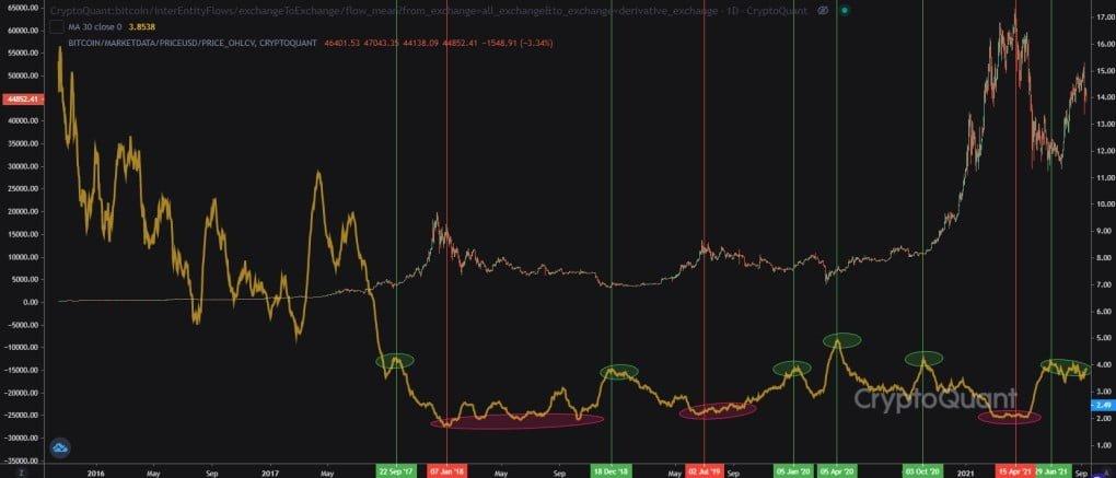 """CryptoQuant: """"Bitcoin'in Düşüşüne Rağmen Boğa Sinyalleri Devam Ediyor!"""" 2 - Screenshot 2 4"""