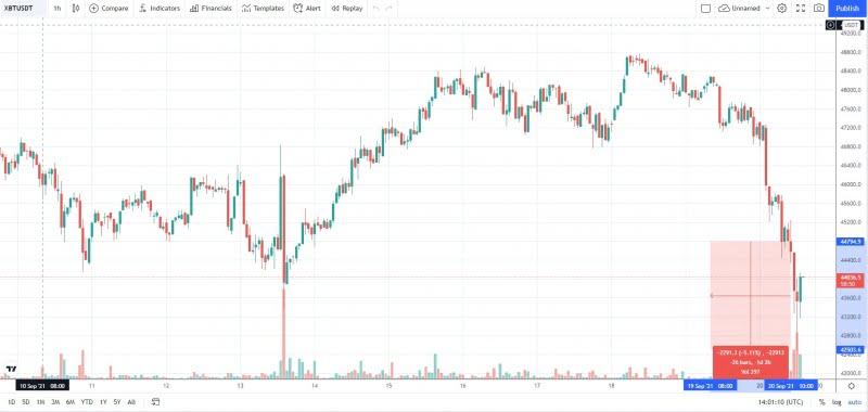 Bitcoin 43 Bin Doların Altına Düştü! Ancak Toparlanmaya Başladı! 1 - bitcoin 43 bin dolarin altina dustu tekrardan toparlaniyor 1