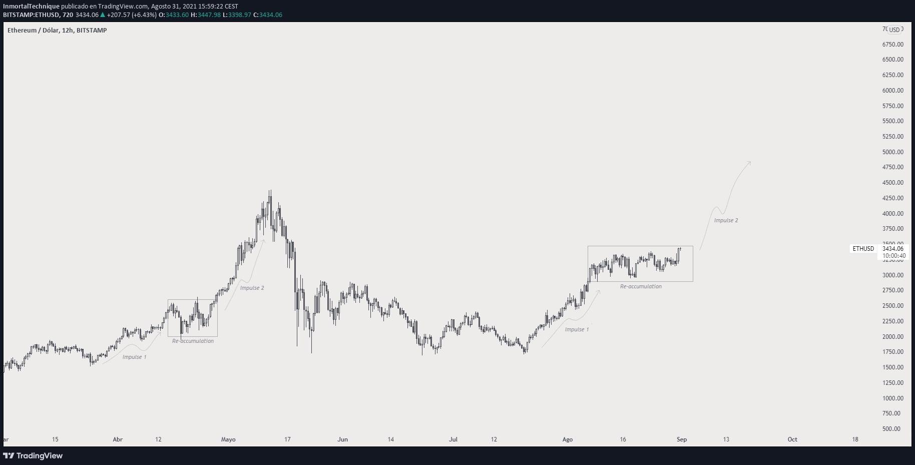 """Ünlü Analist: """"Bitcoin Büyük Bir Hareket İçin Hazırlanıyor"""" 1 - bitcoin ve ethereum buyuk bir hareket icin hazirlaniyor"""