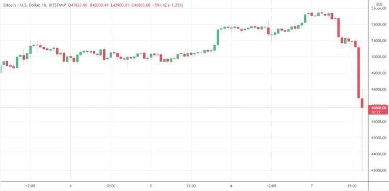 2,6 Milyar Dolar Likit Edildi! Bitcoin 42 Bin Dolara Geriledi! 1 - btcusd chart 1