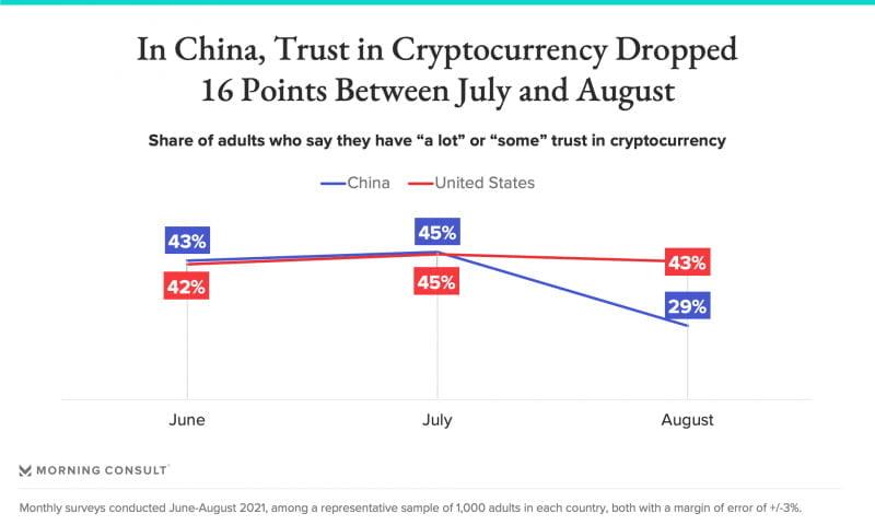 Çin'de Kripto Para Anketi Yapıldı! Sonuçlar Şaşırtmadı! 1 - cinde kripto para anketi yapildi sonuclar sasirtmadi 1