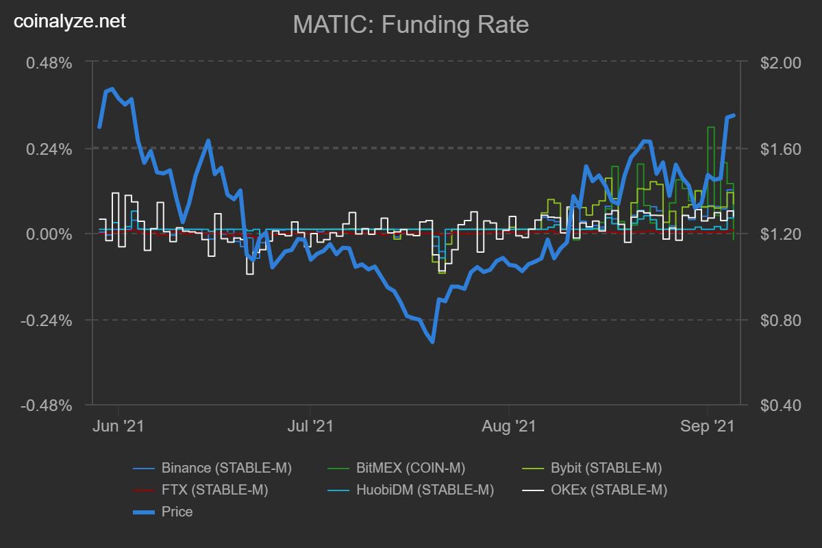 MATIC'in Yükselmesindeki Ana Faktörler! 3 - coinalyze matic funding rate