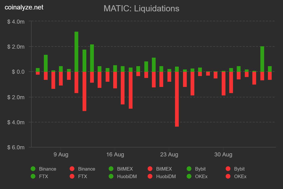 MATIC'in Yükselmesindeki Ana Faktörler! 4 - coinalyze matic liquidations