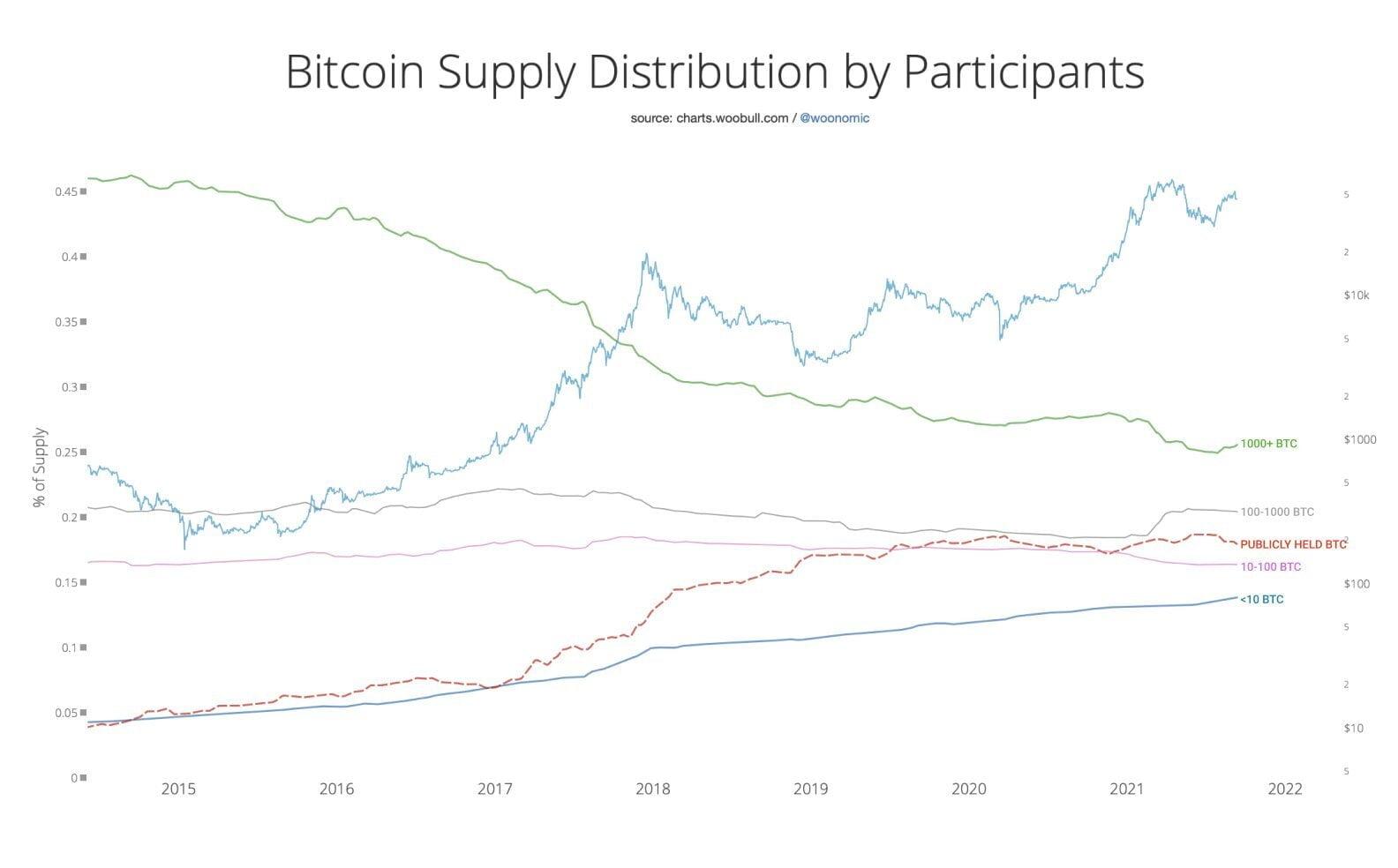"""Ünlü Analist: """"Verilere Göre Son Düşüşte, Balinalar Bitcoin Almaya Devam Etti!"""" 2 - son dususte balinalar bitcoin almaya devam etti 2"""